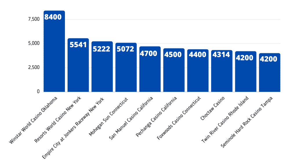 a chart showing casinos of the world by the highest number of gaming machines